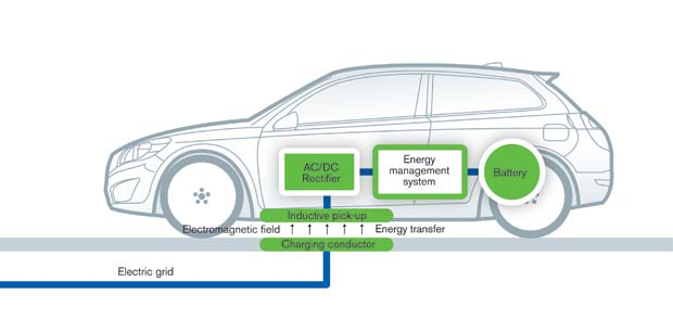 Volvo Working On Wireless Charging For Electric Cars