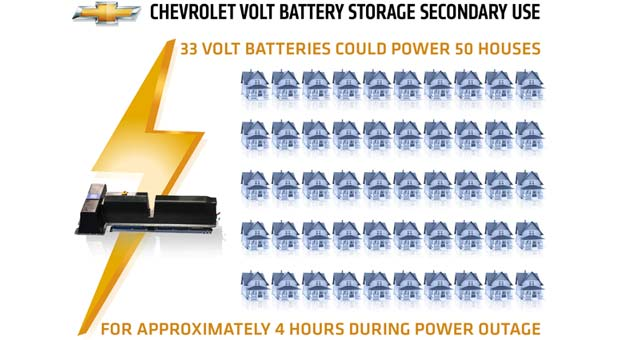 Gm ABB GM Partners with ABB to Use Volt Batteries for Backup Power