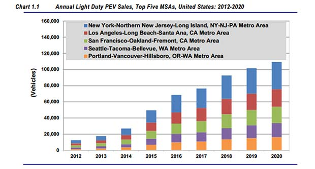 Electric Vehicles Forecast Pictures