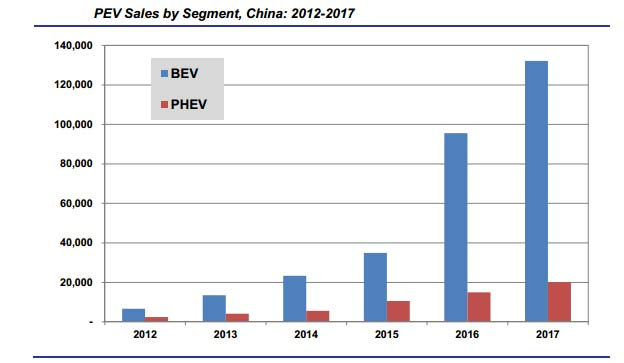 China EV Sales