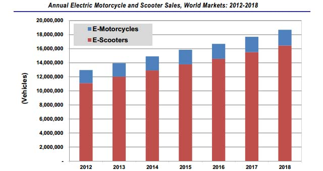Le jeu de l'image - Page 3 Electric-Motorcycle-Sales