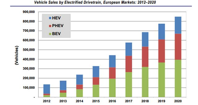 Pike Forecasts 1.8m EVs on European Roads by 2020