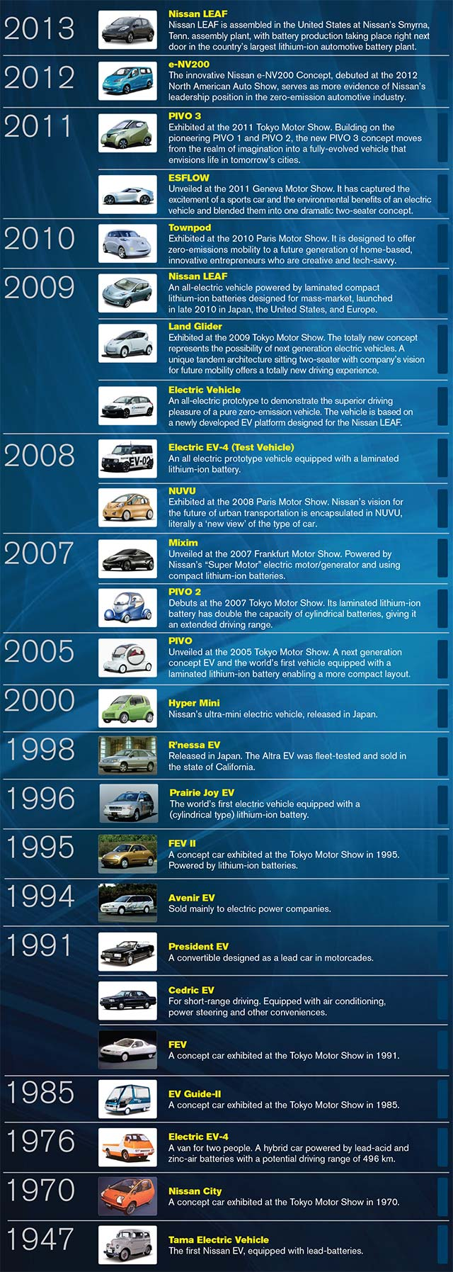 infographic history of nissan s electric cars. Black Bedroom Furniture Sets. Home Design Ideas