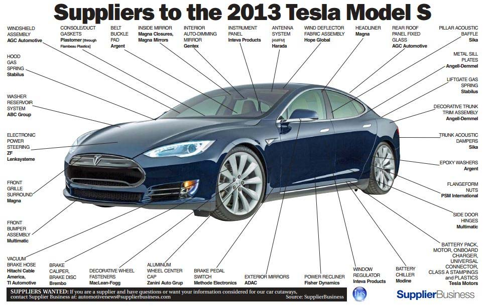 Infographic Reveals Tesla Model S Suppliers on electric car infographic