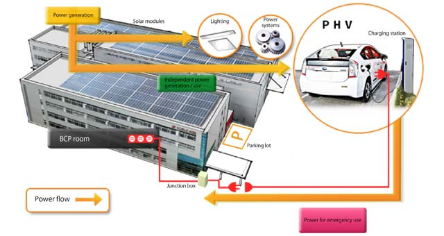 Kyocera Installs Solar Cycle Station for EVs, Backup Energy in Disaster