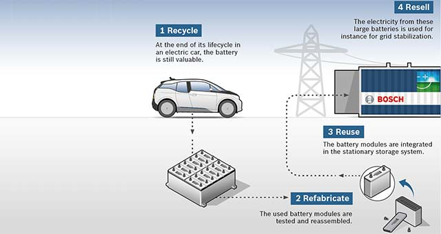 Bosch, BMW and Vattenfall Partner on Used EV Batteries