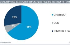 Global EV Charging Stations to Skyrocket by 2020, Report Says