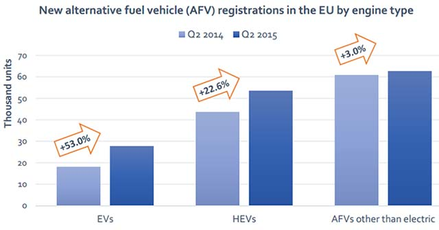 Electric Vehicle Registrations In EU Up 53 Percent In Q2