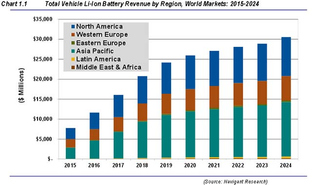 Britain Third Biggest Buyer Electric Cars Europe besides 10935371 Gbi Power Discretes Market To 2020 On Reports Research additionally Immigration In Europe Map Of The Percentage And Country Of Origin Of Immigrants moreover Electric Car Incentives Market Uptake By Country likewise Electric Vehicle Charging Stations Gain Speed With Higher Voltages And Currents. on electric vehicle sales statistics 2015