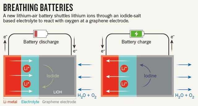 uk scientists create battery that may dramatically boost range of electric cars. Black Bedroom Furniture Sets. Home Design Ideas