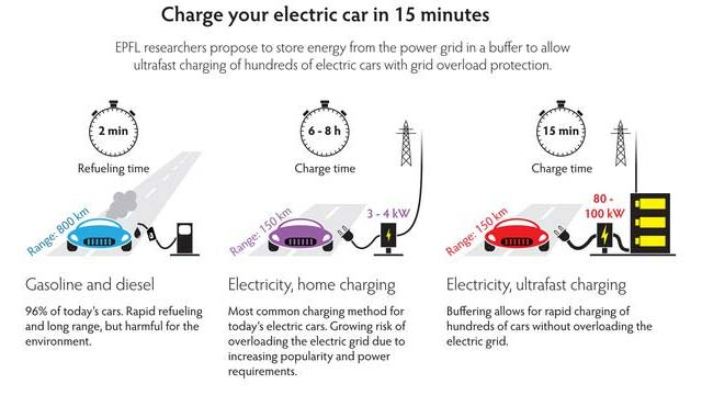 Electric Cars Will Only Be Truly Compeive When It Doesn T Take Longer To Charge Them Than Does Fill A Gas Tank The Storage Capacity Of Batteries