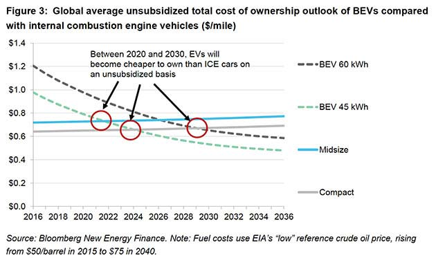 Electric Vehicles Will Cost The Same As Conventional Vehicles By