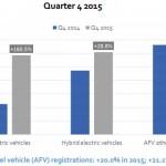Q4-AFV-Sales-EU