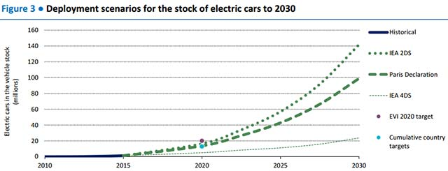 In Addition To Electric Car The Global Ev Outlook 2016 Provides Insights On 2 Wheelers And Buses One Fifth Of Fleet Two Is