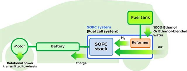 Nissan-e-Bio-Fuel-Cell_1