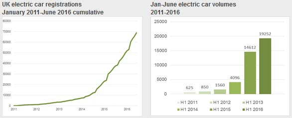 Highest Ever Electric Car Uptake Recorded In The Uk At Half