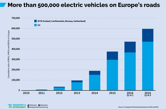 Benefits Of Electric Cars In London