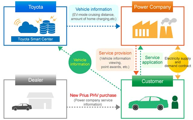 phv-connected-power-service