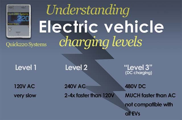 Electric Car Charging: Everything You Need to Know | E-Hike