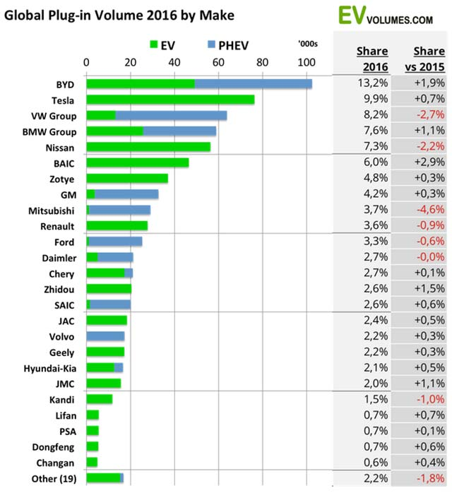 Car Sales By Manufacturer