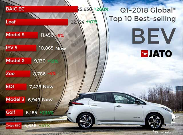 China Was The Gest Market For Evs During Q1 18 With Volume Up By 119 To 83 600 Units As Demand Soared Consumers In Are Latching Onto More