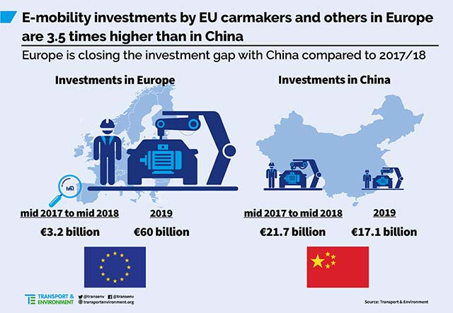 Record €60bn investment in electric cars and batteries in Europe secured last year